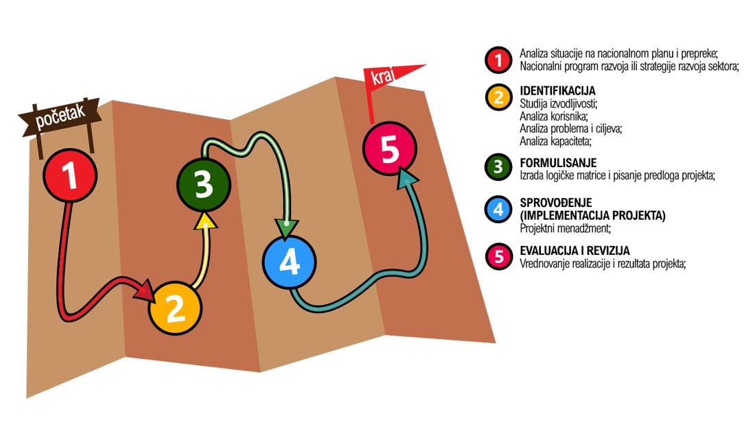 Projektni ciklus- Gde počinjemo i sa čime završavamo