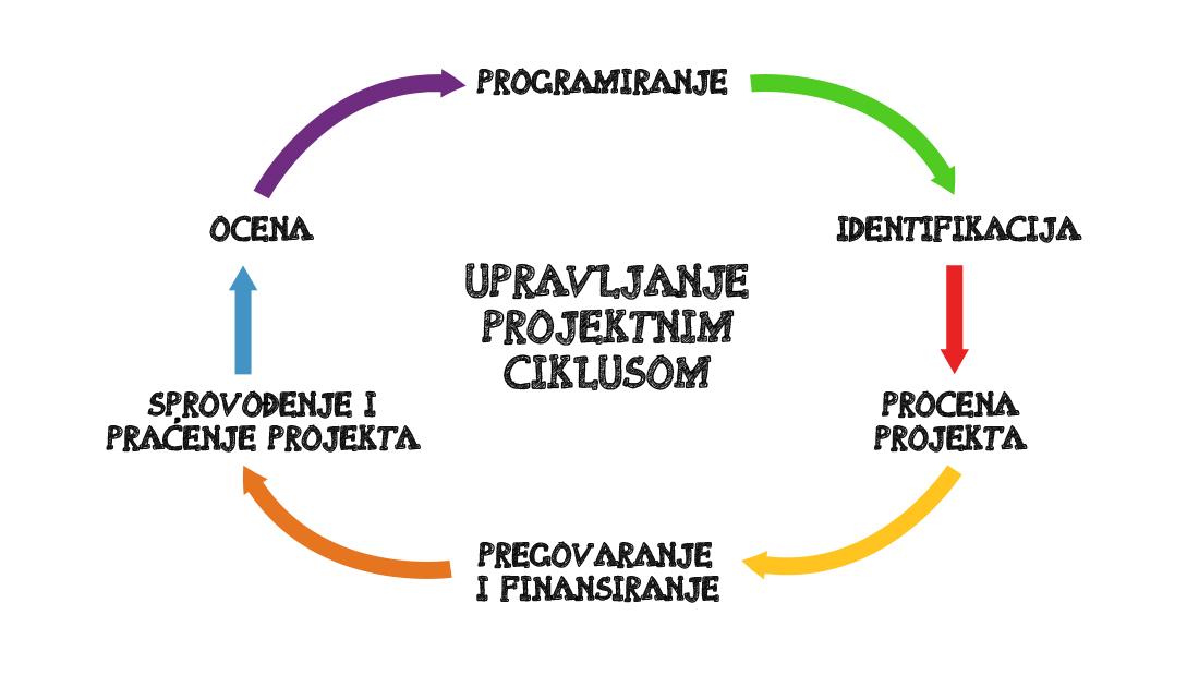 upravljanje projektnim ciklusom